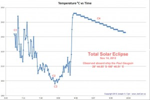 2012 Eclipse Temperature Changes